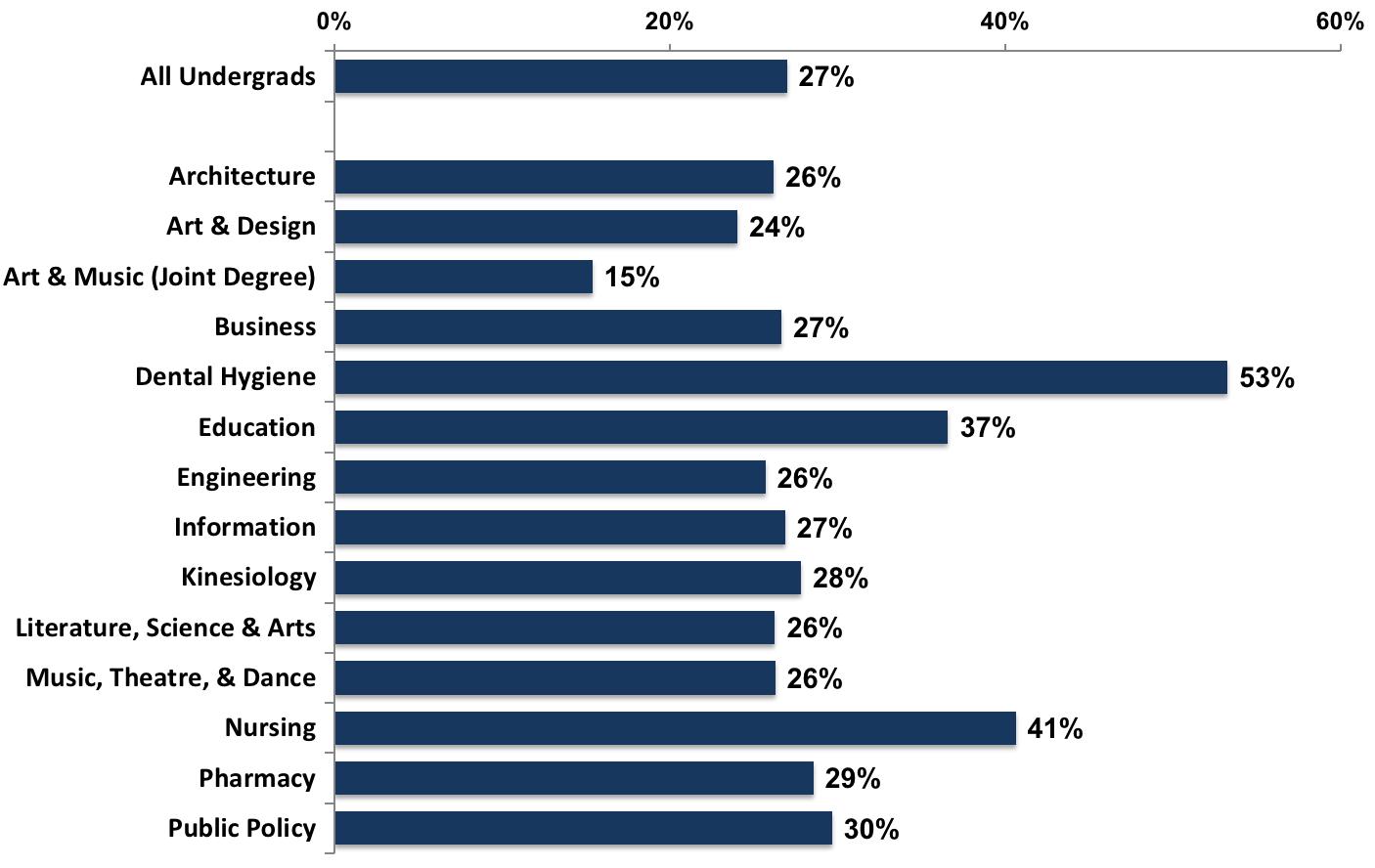 UMAY 2017 Response Rates